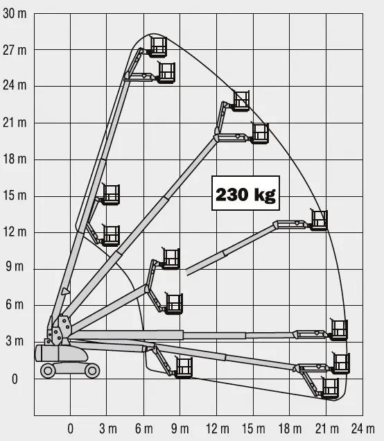 diagram zasięgu Podnośnik koszowy Palfinger 30 m