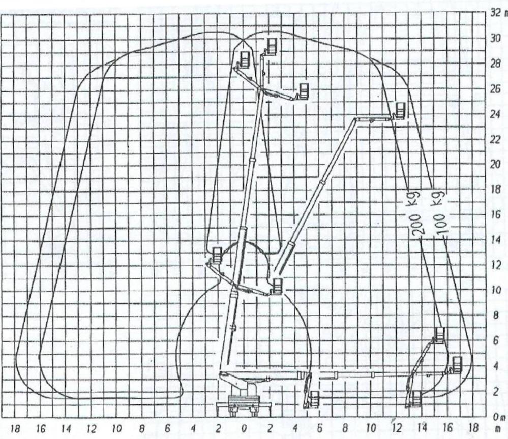 diagram zasięgu Podnośnik koszowy Ruthmann 32 m